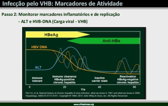Slide cedido pelo Dr. Hamilton Bonilha