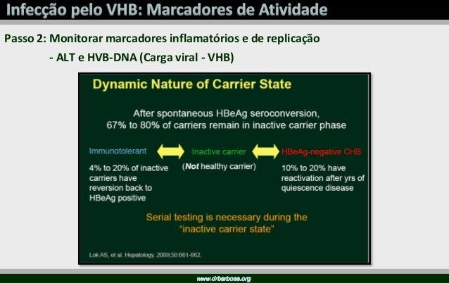 Objetivos - Eliminar o VHC: Resposta Virológica Sustentada - RVS: PCR VHC (-) após 3 a 6 meses após final de tratamento Cu...