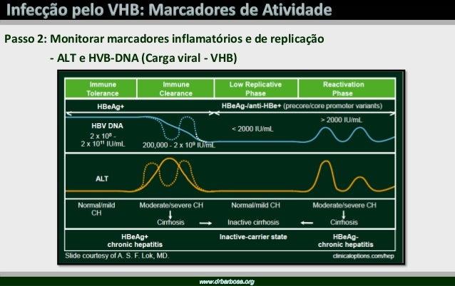 Slide cedido pela Dra. Aline Vigani