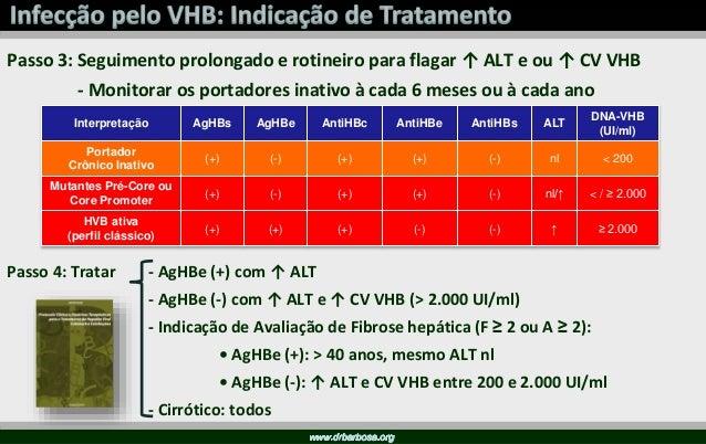 Slide cedido pelo Dr. Juvêncio Furtado