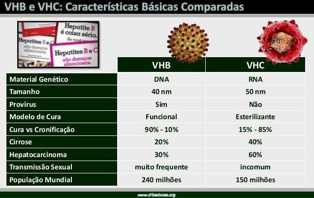 MS – Boletim Epidemiológico, 2014 WHO, 2015 Prevalência de AgHBs Alta: ≥ 8% Intermediário: 2% to 7% Baixo: < 2% Mundo Bras...