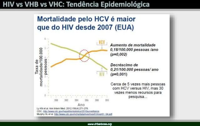 VHB VHC Parceiros Sexuais de VHB + Transfusões antes de 1994 Múltiplos Parceiros, Violência Sexual Usuários de Drogas DSTs...