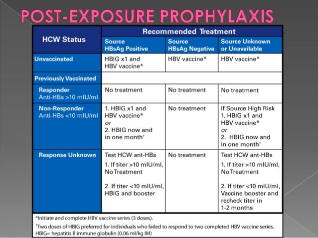 Pharmapoint prophylactic hepatitis b virus vaccines