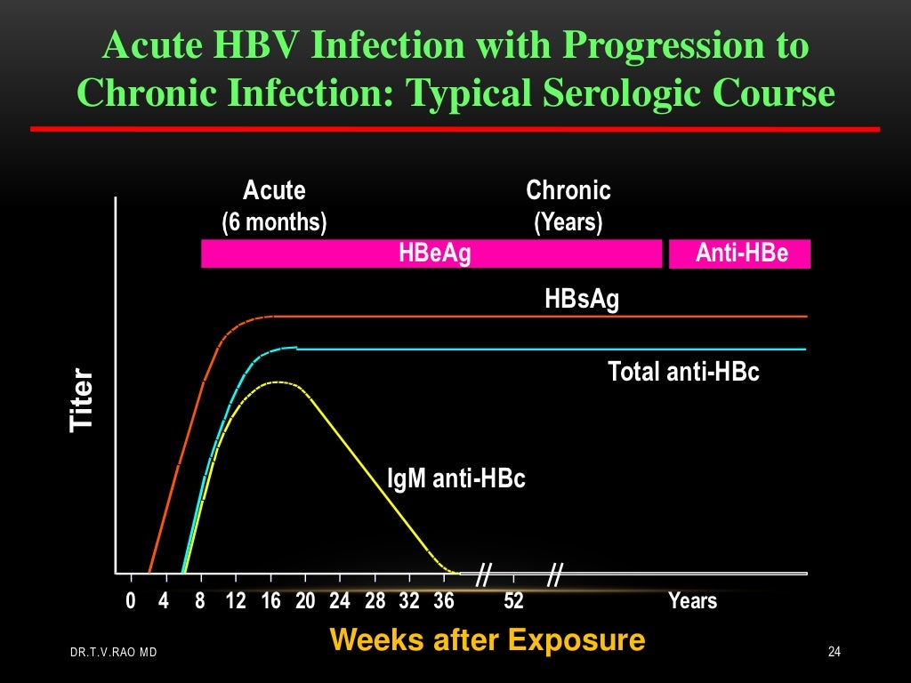 an introduction to the disease of hepatitis Introduction hepatitis b virus (hbv) infection is one of the most common and important human viral infections the infection can cause acute and chronic liver disease, ranging from.