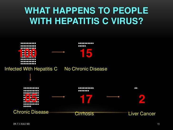 hepatitis c dating someone with Hepatitis c daily blog, experts & community dating with hep c is always a strange dating someone who recently came out of major surgery sounds limiting.