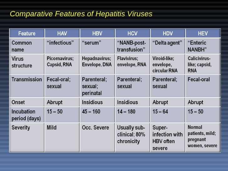 the different types of the hepatitis disease Hepatitis e is a liver disease caused by the hepatitis e virus (hev): a small virus, with a positive-sense, single-stranded ribonucleic acid (rna) genome the virus has at least 4 different types: genotypes 1, 2, 3 and 4 genotypes 1 and 2 have been found only in humans genotype 3 and 4 viruses.