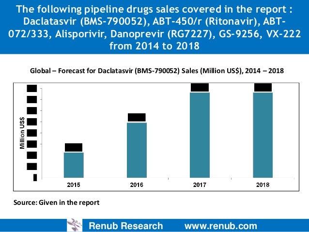Hepatitis C Market & Forecast, HCV Drugs Clinical Trials