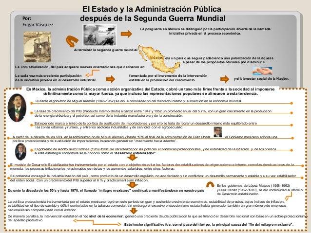 El Estado y la Administración Pública después de la Segunda Guerra MundialPor: Edgar Vásquez Al terminar la segunda guerra...