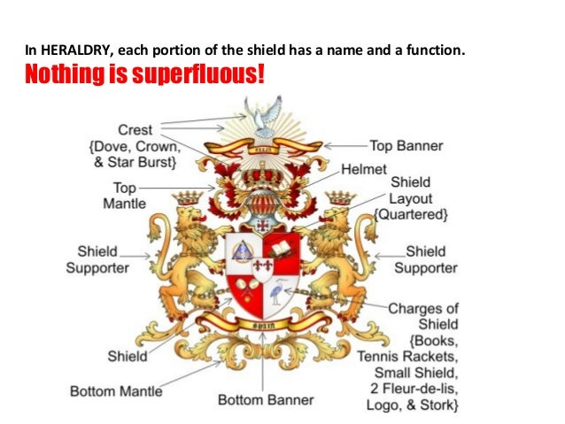 In HERALDRY, each portion of the shield has a name and a function.Nothing is superfluous!