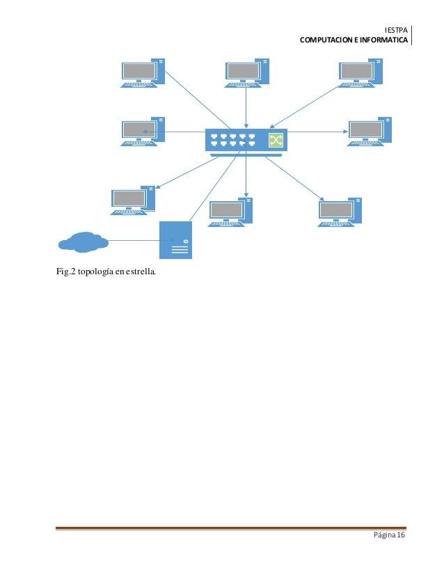 IESTPA COMPUTACIONE INFORMATICA Página16 Fig.2 topología en estrella.