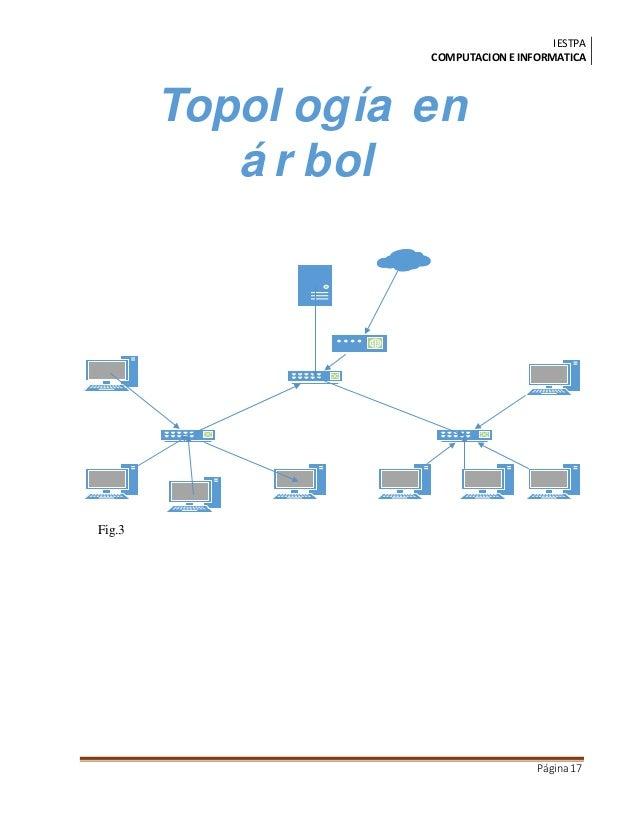 IESTPA COMPUTACIONE INFORMATICA Página17 Topol ogía en á r bol Fig.3