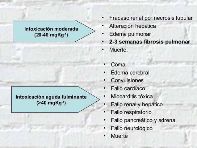 Relación entre la concentración de paraquat en el plasma y la supervivencia del paciente Nivelesdeparaquatenplasma(µg/mL) ...