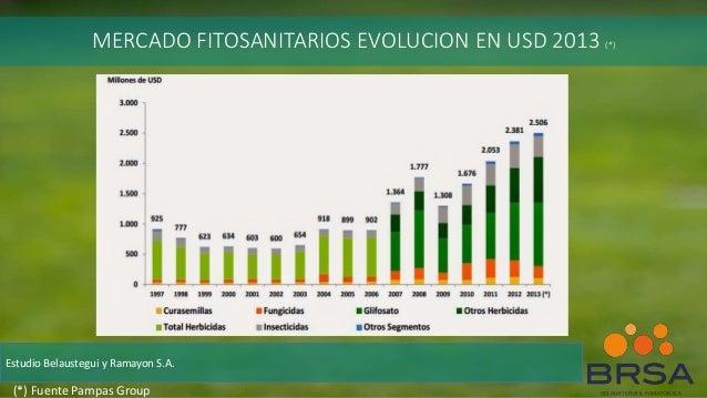 MERCADO FITOSANITARIOS EVOLUCION EN USD 2013 (*) Estudio Belaustegui y Ramayon S.A. (*) Fuente Pampas Group