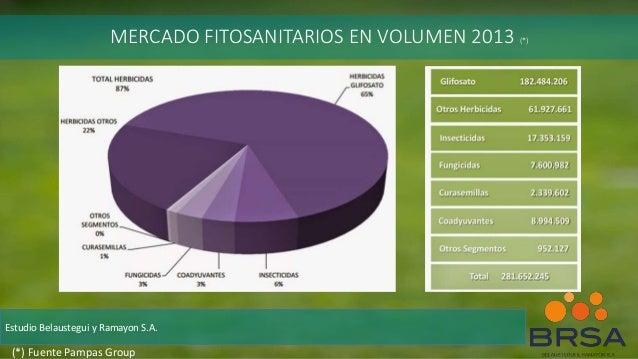 MERCADO FITOSANITARIOS EN VOLUMEN 2013 (*) Estudio Belaustegui y Ramayon S.A. (*) Fuente Pampas Group