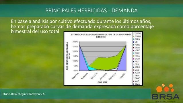 En base a análisis por cultivo efectuado durante los últimos años, hemos preparado curvas de demanda expresada como porcen...