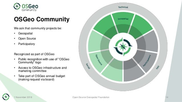OSGeo Community We ask that community projects be: • Geospatial • Open Source • Participatory Recognized as part of OSGeo ...