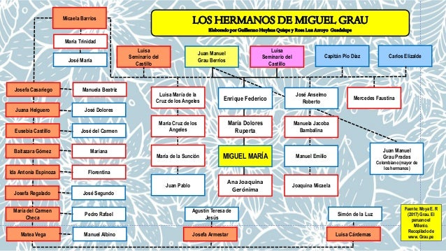 Juan Manuel Grau Berr�os Luisa Seminario del Castillo Mar�a Dolores Ruperta MIGUEL MAR�A Ana Joaquina Ger�nima Capit�n P�o...