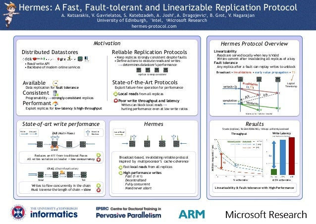Hermes Protocol OverviewMotivation Results Hermes: A Fast, Fault-tolerant and Linearizable Replication Protocol A. Katsara...