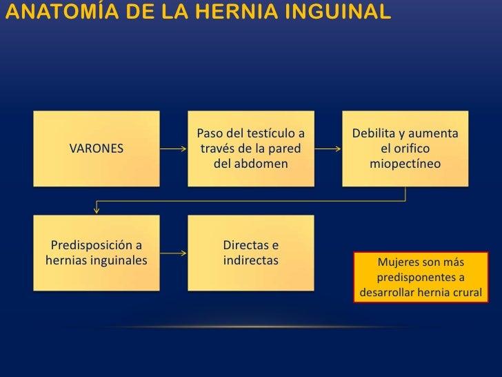 Hernias FEMORALES (crurales)<br />Se presentan como una masa irreducible en el área del triángulo femoral.<br />Aunque el ...