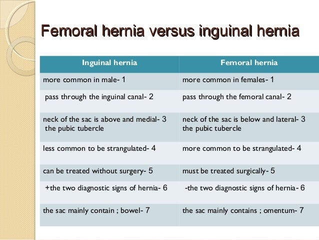 Hernias 71942307