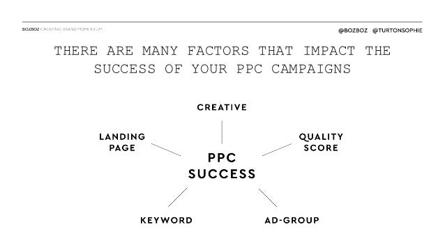 PPC Hero - The psychology of language for paid search Slide 2