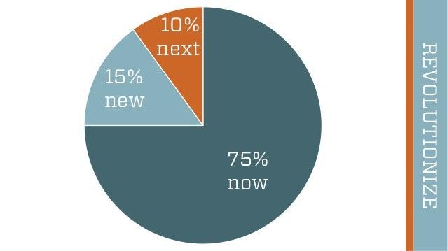 44 REVOLUTIONIZE 75% now 15% new 10% next