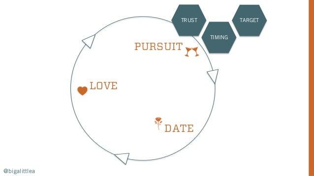 PURSUIT DATE LOVE TRUST TIMING TARGET @bigalittlea