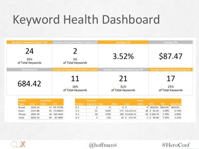 @hoffman8 #HeroConf Keyword Health Dashboard