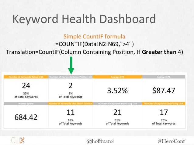 "@hoffman8 #HeroConf Keyword Health Dashboard Simple CountIF formula =COUNTIF(Data!N2:N69,"">4"") Translation=CountIF(Column ..."