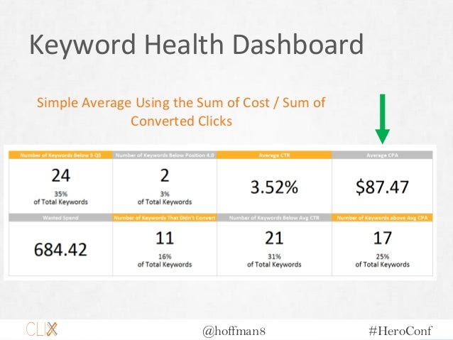 @hoffman8 #HeroConf Keyword Health Dashboard Simple Average Using the Sum of Cost / Sum of Converted Clicks