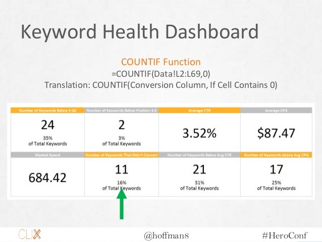 @hoffman8 #HeroConf Keyword Health Dashboard COUNTIF Function =COUNTIF(Data!L2:L69,0) Translation: COUNTIF(Conversion Colu...
