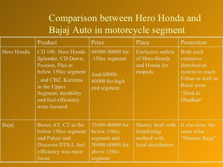 economic analysis of hero honda Hero motocorp to challenge honda aggressively in scooters, to have portfolio of half a dozen scooters hyundai santro launched at a starting price of rs 389 lakh senior tata motors executive in #.