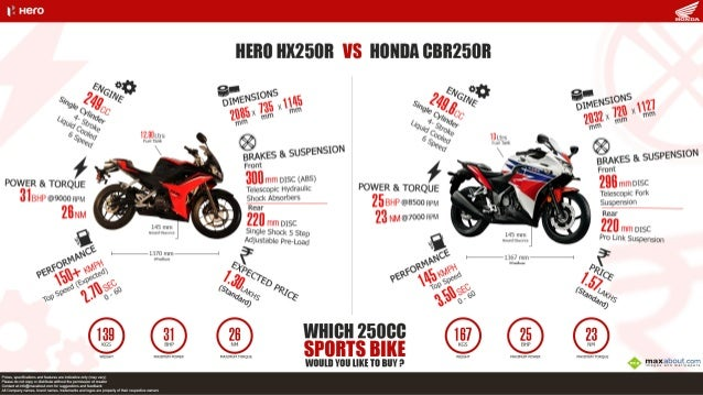 hero hx250r vs honda - photo #4