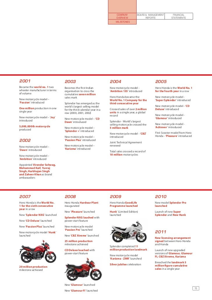Crm In Hero Honda Importantabout Questionnaire On Customer Relationship Management Company Is Not