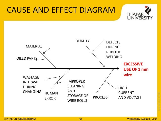 welding defects with diagram wiring diagram Weld Defect Chart