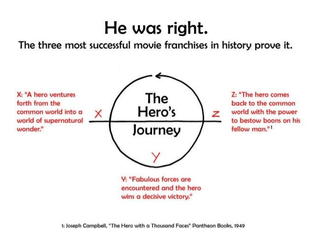 The Hero's Journey (For movie fans, Lego fans, and presenters!) Slide 3