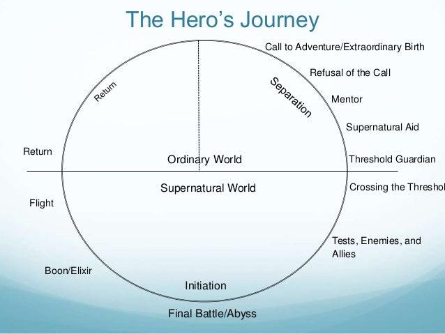 Hero's journey the return