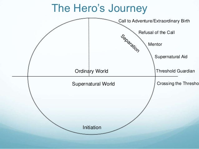 the initiation stage of a heros journey The hero's journey a  hero's journey joseph campbell powerpoint presentation even children need heroes campbell's hero the call and initiation stage the.