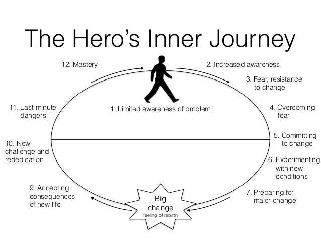 heros journey template