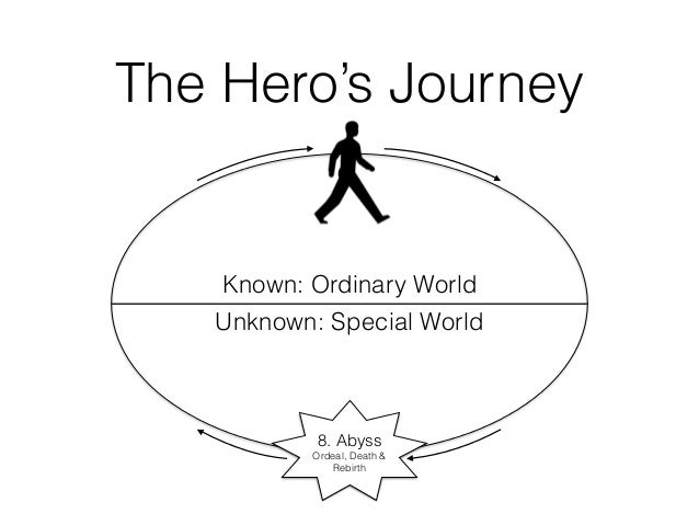 analysis of the heros journey in The hero's journey is based on the universal archetype work of carl jung, as applied by joseph campbell campbell studied myths, legends and tales from around the world, and observed that most of the stories followed a similar pattern.