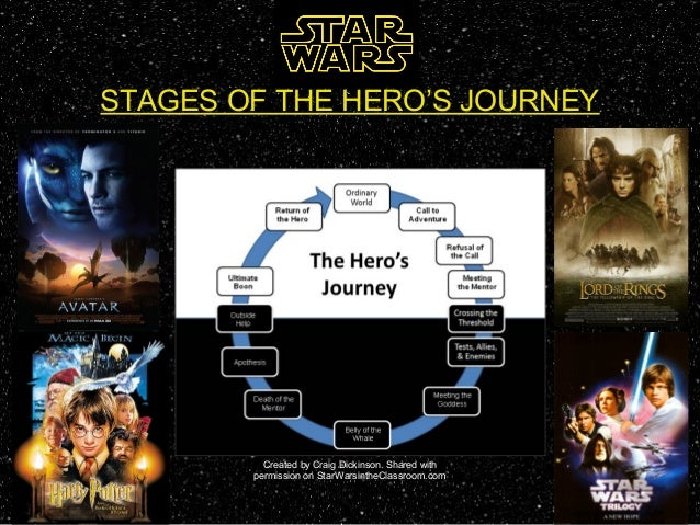 Star Wars 1977, The hero's journey