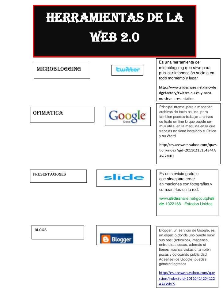 HERRAMIENTAS DE LA                 WEB 2.0                           Es una herramienta de microbloGGING             micro...