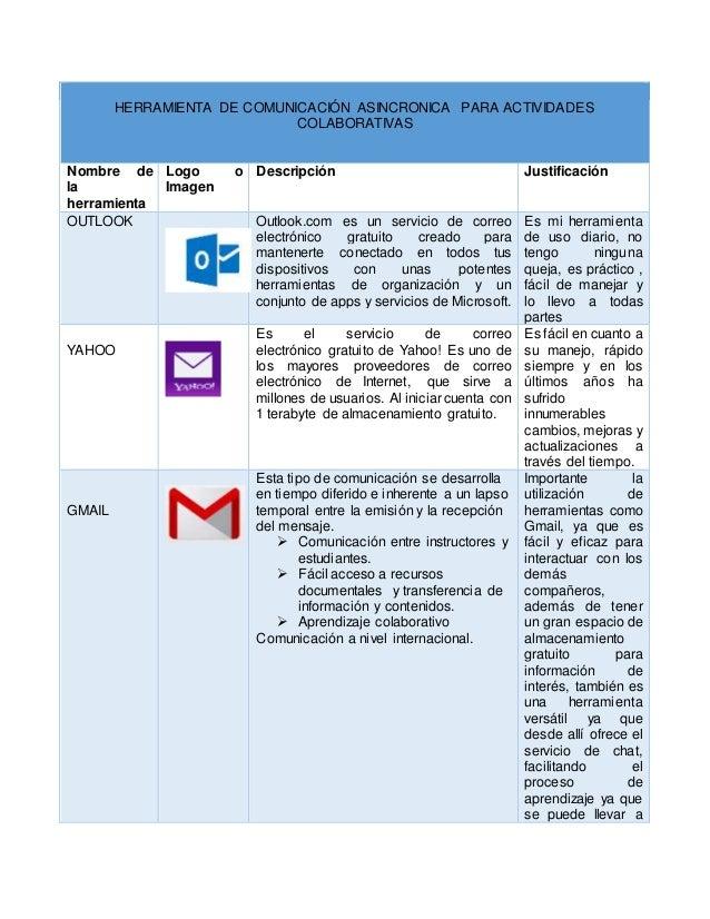 HERRAMIENTA DE COMUNICACIÓN ASINCRONICA PARA ACTIVIDADES COLABORATIVAS Nombre de la herramienta Logo o Imagen Descripción ...
