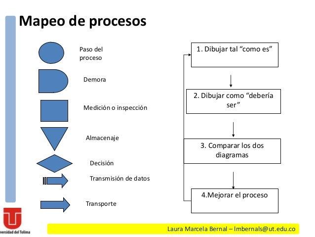 Herramientas control estadistico for Mapeo de procesos ejemplo