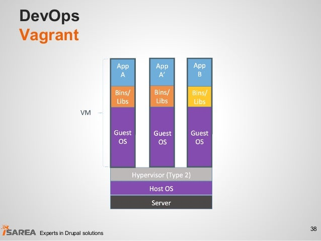 DevOps Vagrant 38 Experts in Drupal solutions