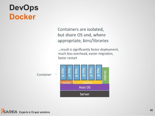 DevOps Docker 40 Experts in Drupal solutions