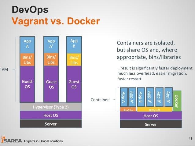 DevOps Vagrant vs. Docker 41 Experts in Drupal solutions