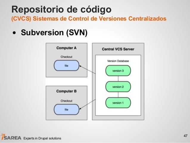 Repositorio de código (CVCS) Sistemas de Control de Versiones Centralizados • Subversion (SVN) 47 Experts in Drupal soluti...