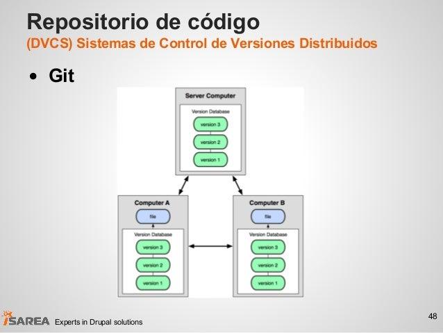 Repositorio de código (DVCS) Sistemas de Control de Versiones Distribuidos • Git 48 Experts in Drupal solutions