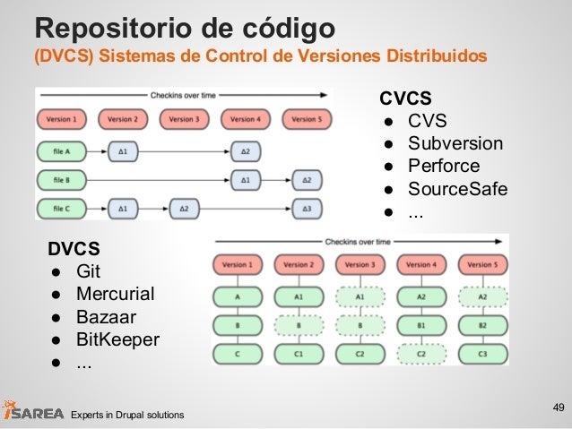 Repositorio de código (DVCS) Sistemas de Control de Versiones Distribuidos 49 Experts in Drupal solutions CVCS ● CVS ● Sub...